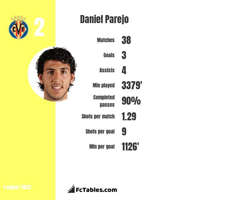 Daniel Parejo infographic