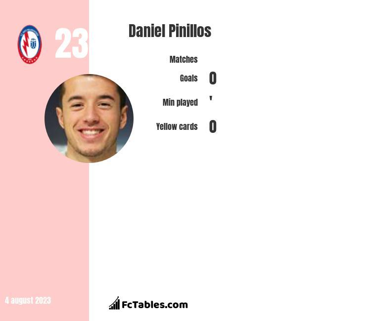 Daniel Pinillos infographic