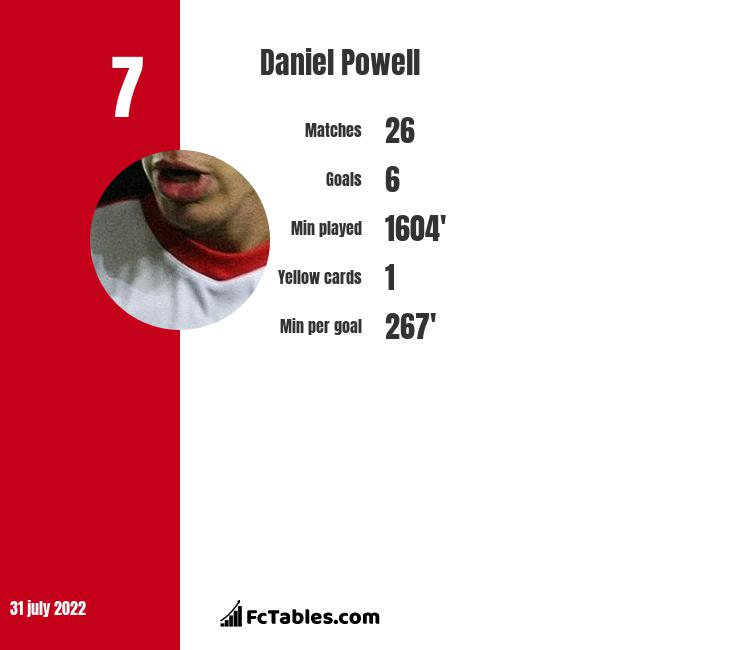 Daniel Powell infographic statistics for Crewe Alexandra