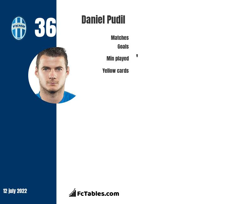 Daniel Pudil infographic statistics for Sheffield Wednesday