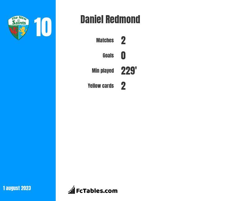 Daniel Redmond infographic