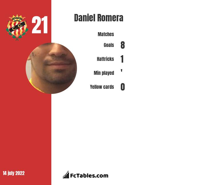 Daniel Romera infographic
