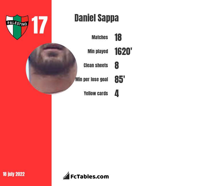 Daniel Sappa infographic
