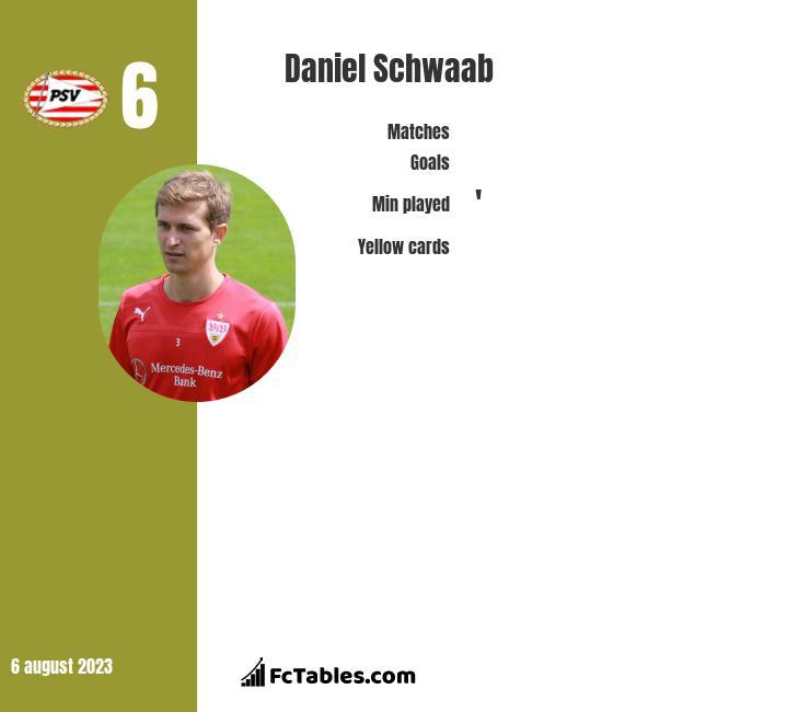 Daniel Schwaab infographic