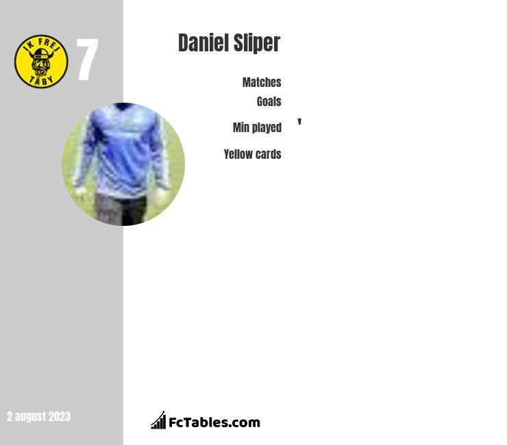 Daniel Sliper infographic