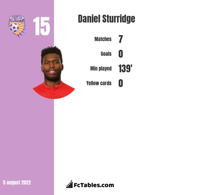Daniel Sturridge infographic statistics for Liverpool