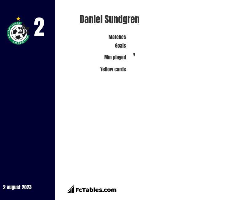 Daniel Sundgren infographic