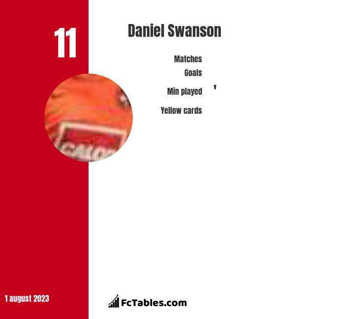 Daniel Swanson infographic
