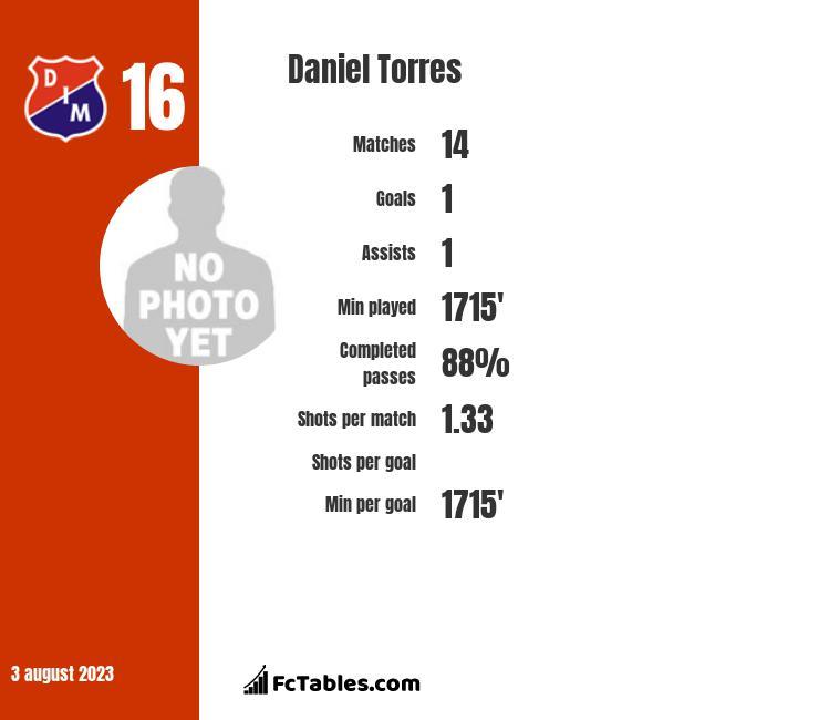 Daniel Torres infographic