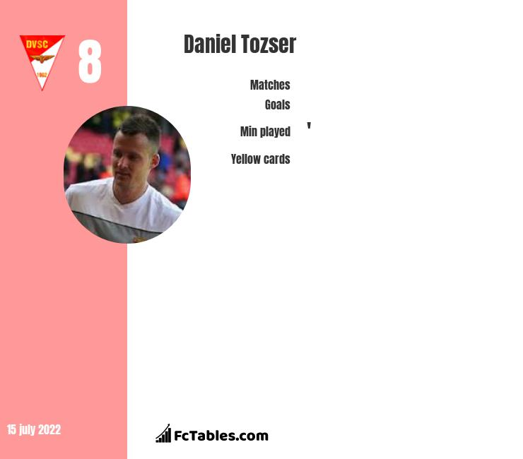 Daniel Tozser infographic