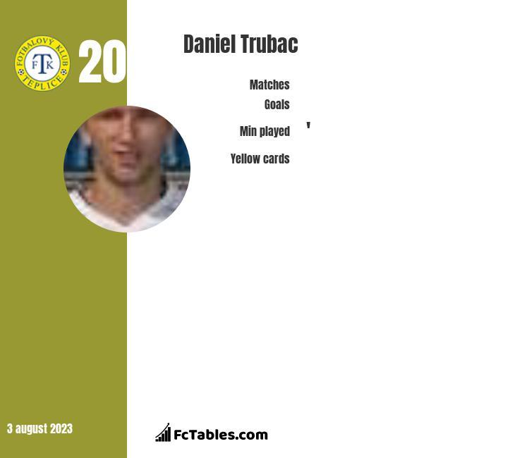 Daniel Trubac infographic