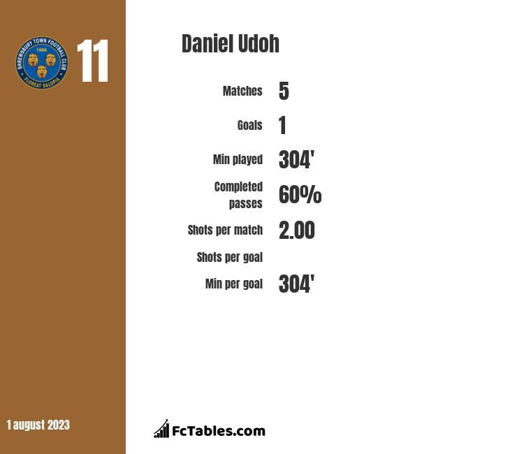 Daniel Udoh infographic