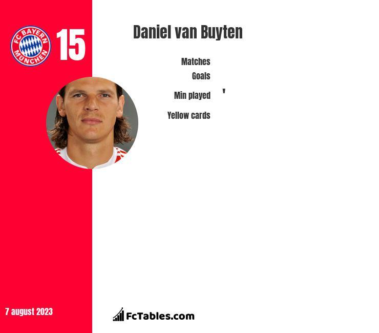 Daniel van Buyten infographic