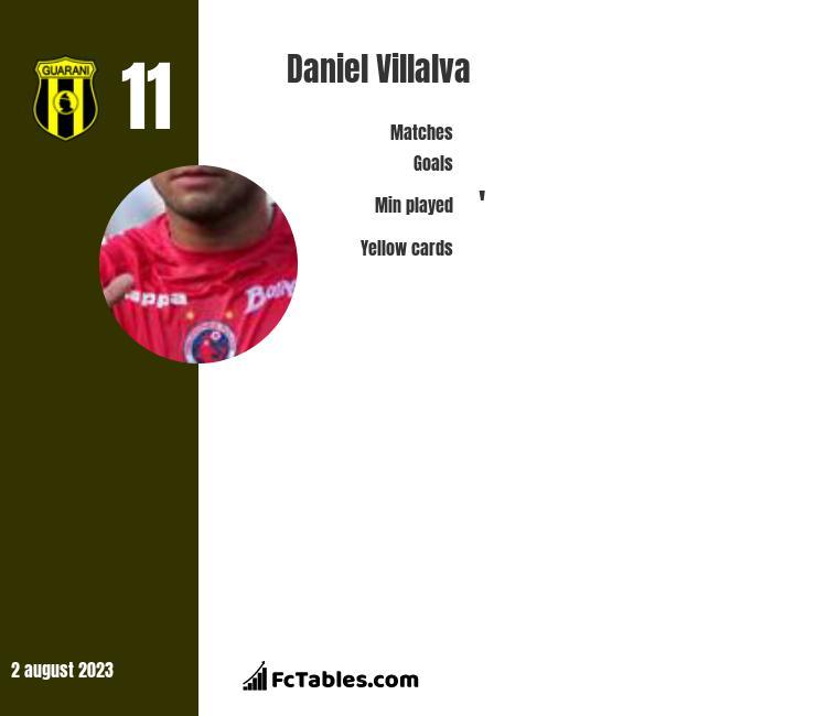 Daniel Villalva infographic