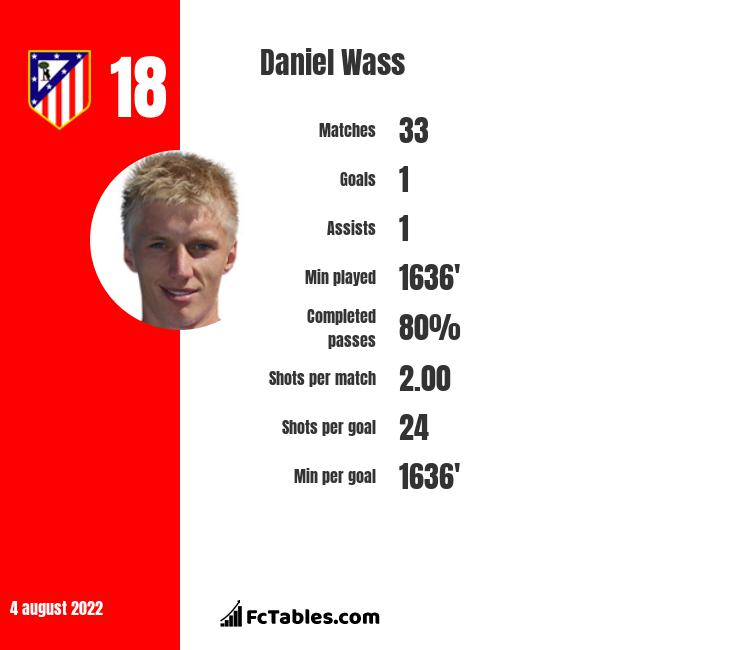 Daniel Wass infographic statistics for Valencia