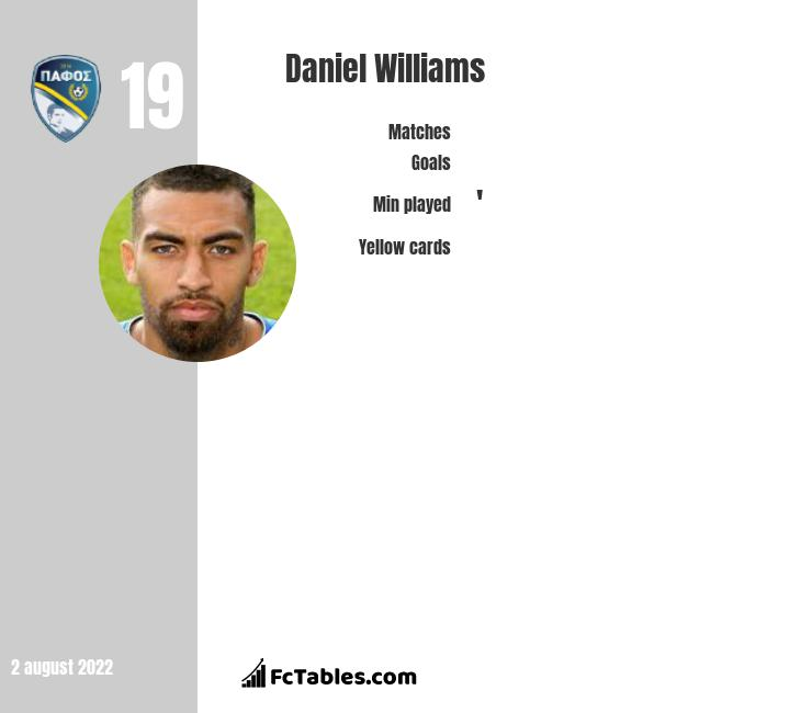 Daniel Williams infographic statistics for Huddersfield