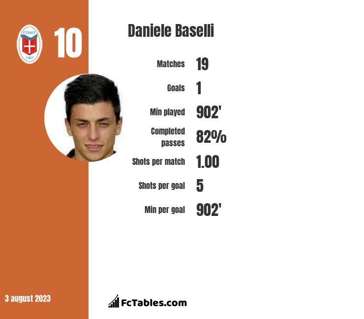 Daniele Baselli infographic