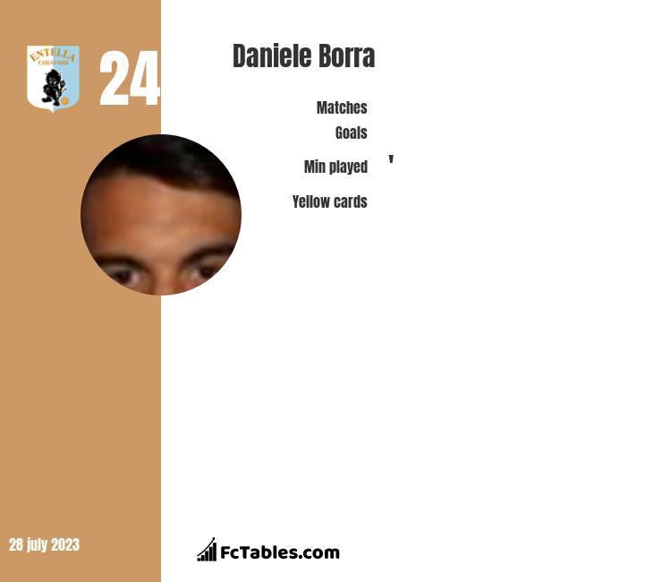 Daniele Borra infographic