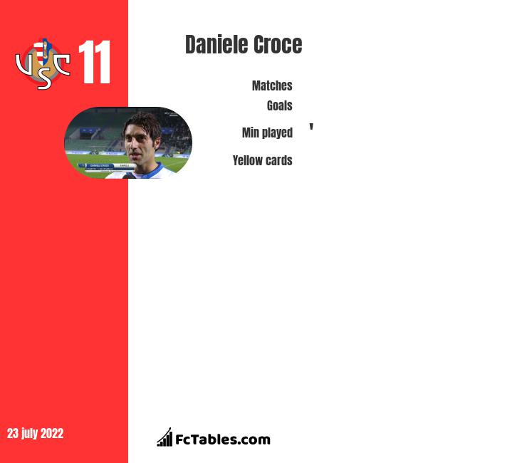 Daniele Croce infographic statistics for Cremonese
