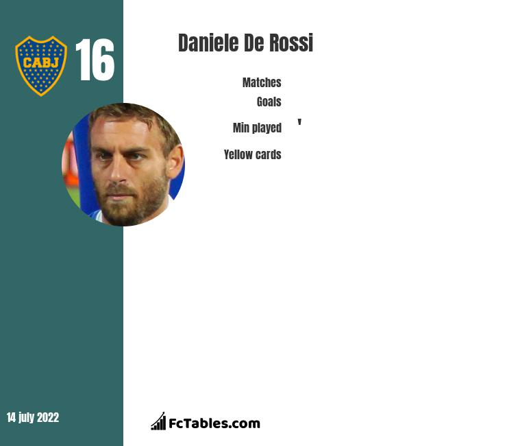 Daniele De Rossi infographic
