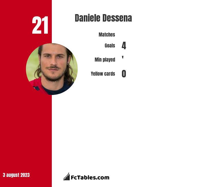 Daniele Dessena infographic