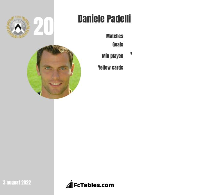 Daniele Padelli infographic statistics for Inter