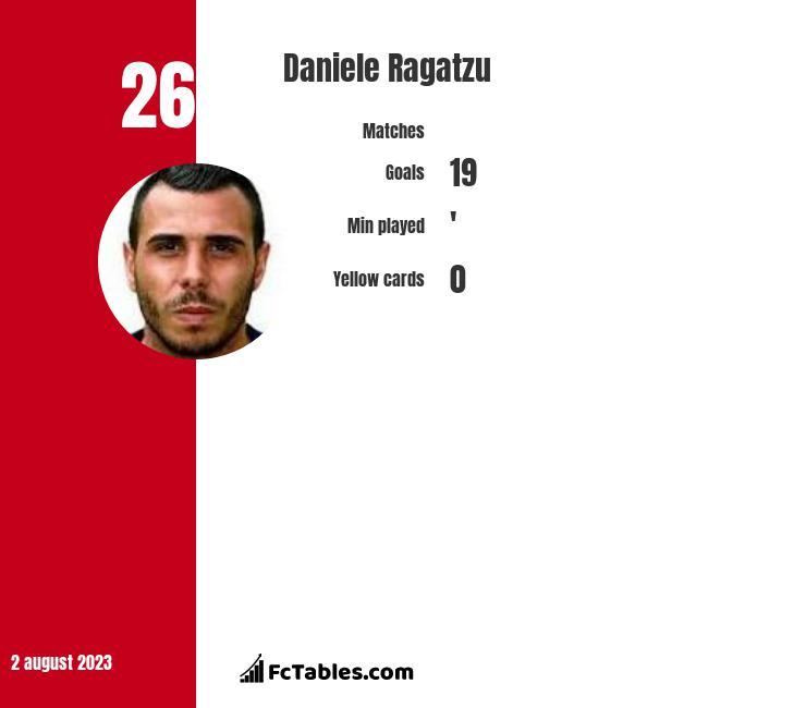 Daniele Ragatzu infographic