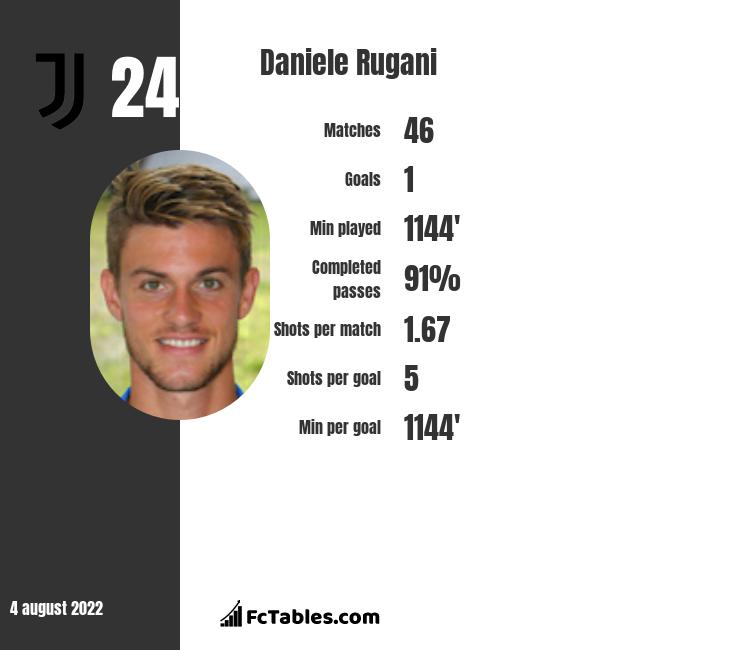 Daniele Rugani infographic statistics for Rennes