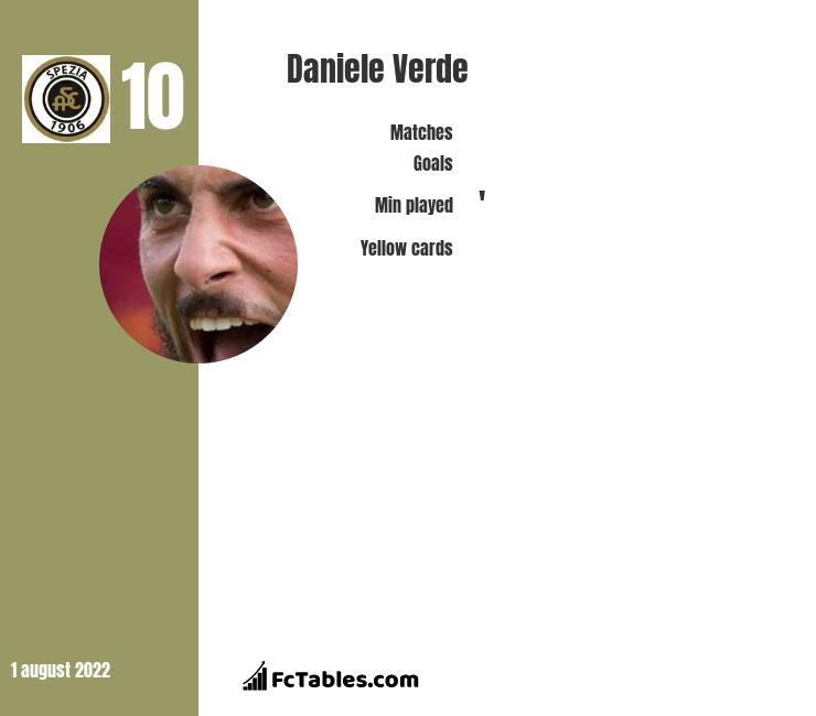 Daniele Verde infographic statistics for AEK Ateny