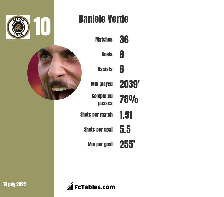 Daniele Verde infographic
