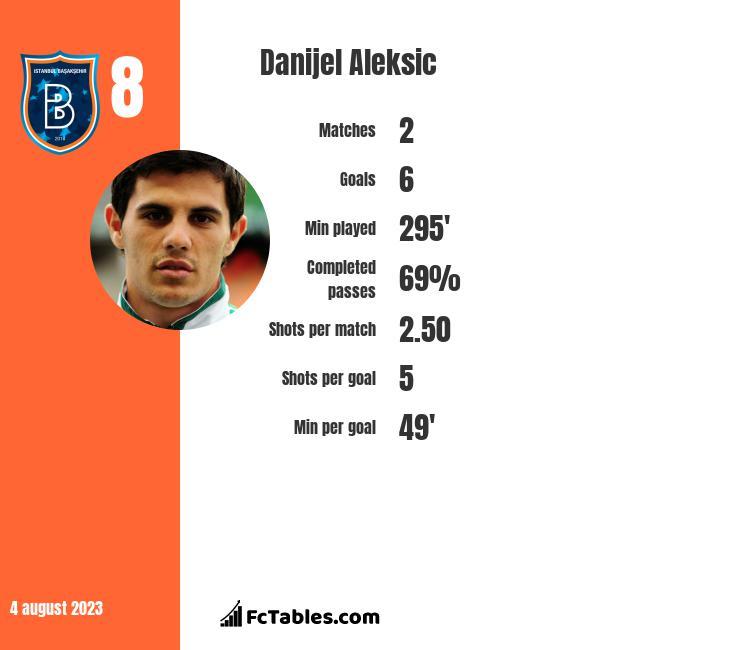 Danijel Aleksić infographic