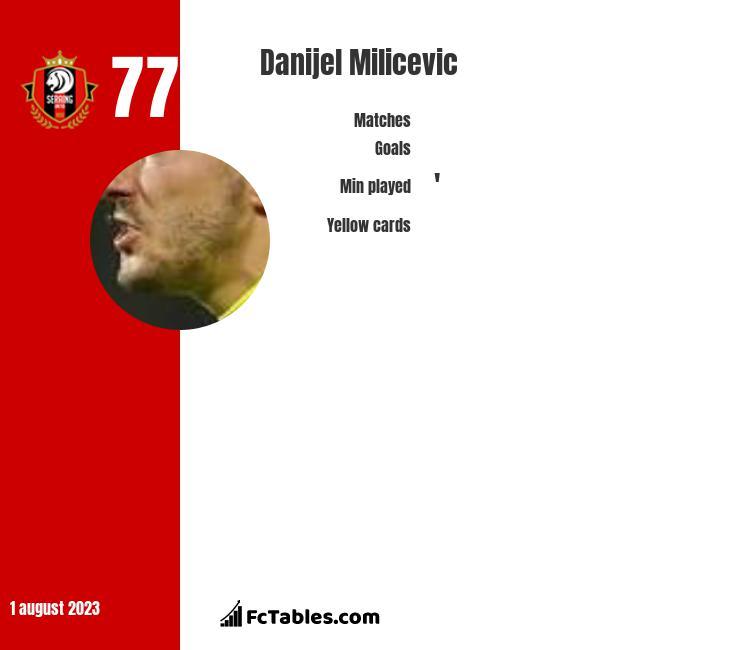 Danijel Milicevic infographic