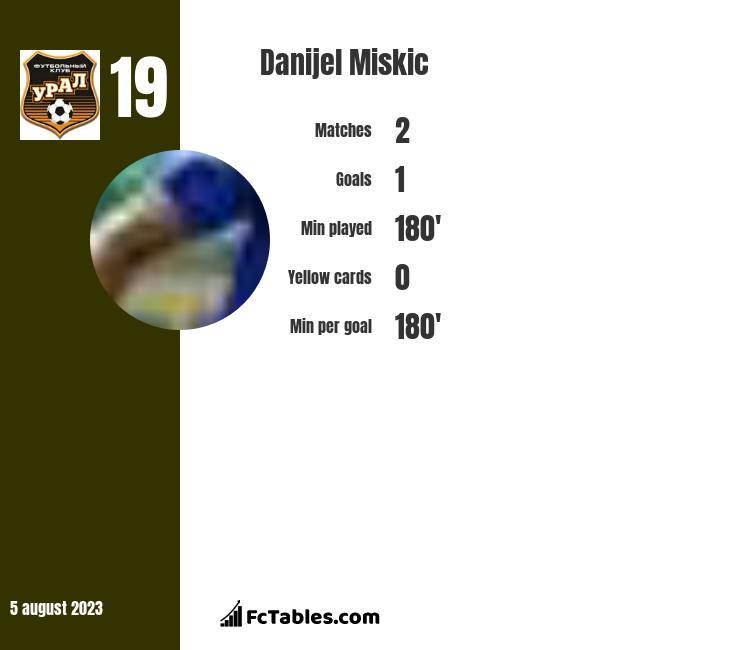 Danijel Miskic infographic