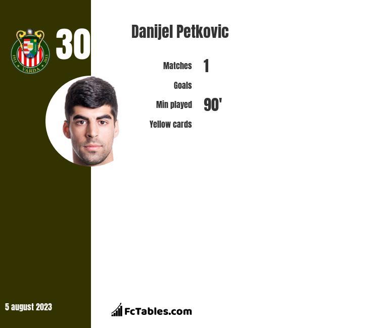 Danijel Petkovic infographic