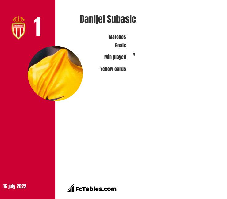 Danijel Subasic infographic