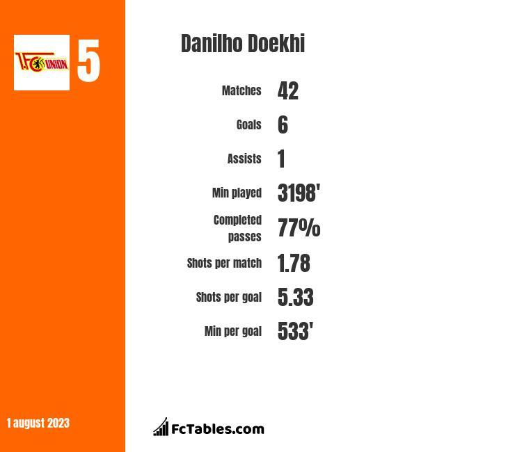 Danilho Doekhi infographic
