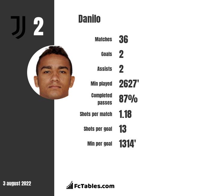Danilo infographic statistics for Manchester City