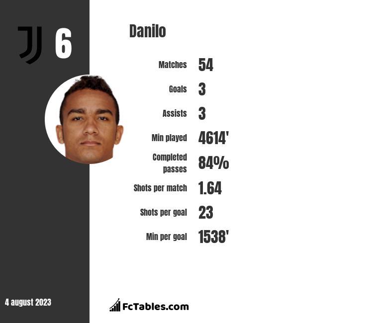 Danilo stats