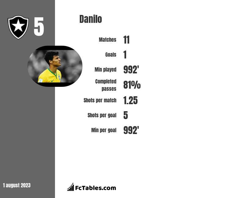 Danilo infographic