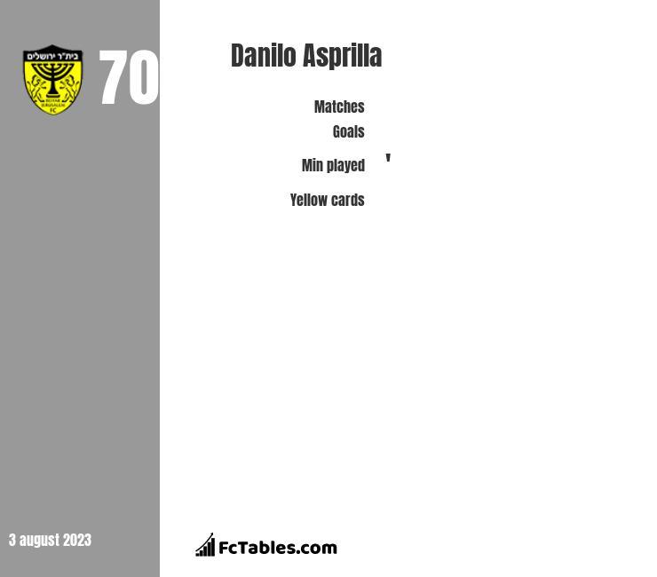 Danilo Asprilla infographic