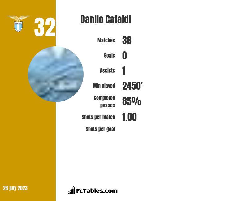Danilo Cataldi infographic