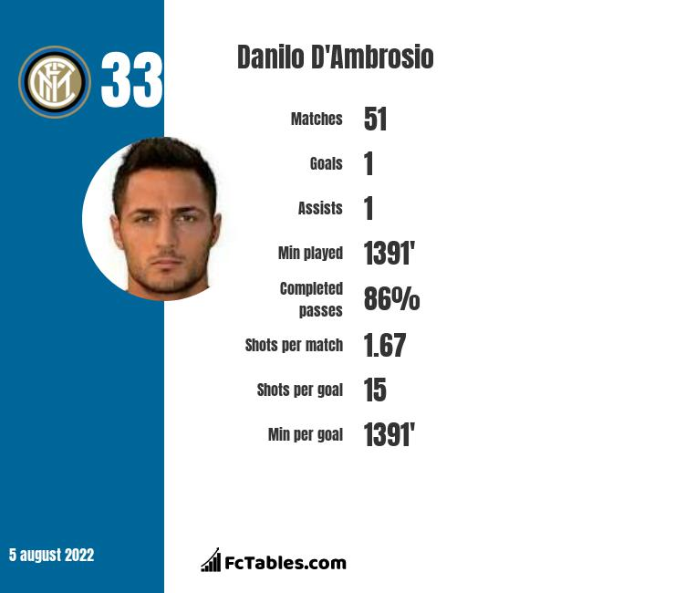 Danilo D'Ambrosio infographic statistics for Inter