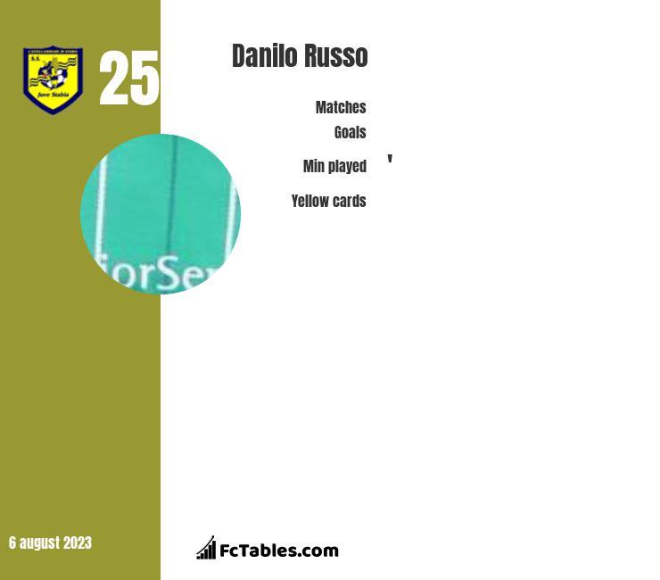 Danilo Russo infographic