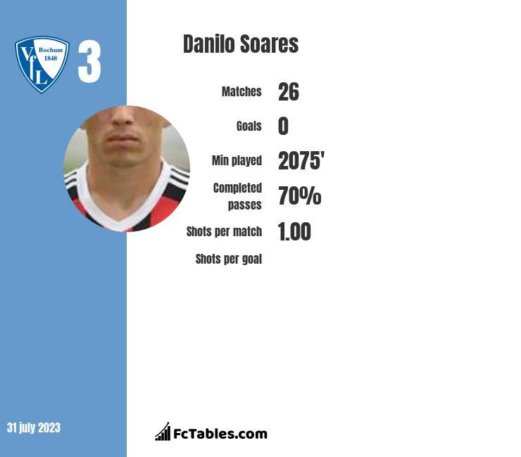 Danilo Soares infographic
