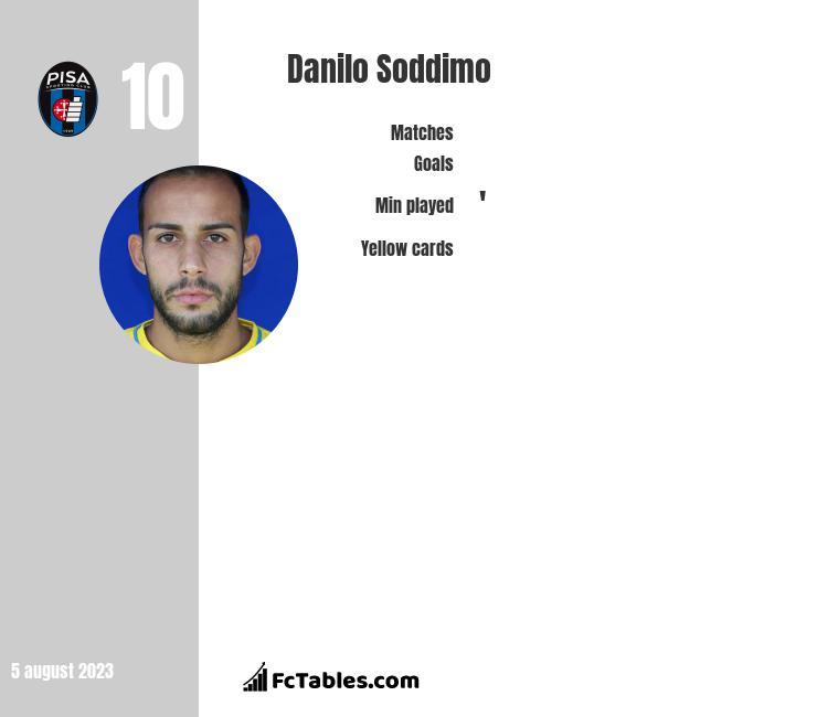 Danilo Soddimo infographic