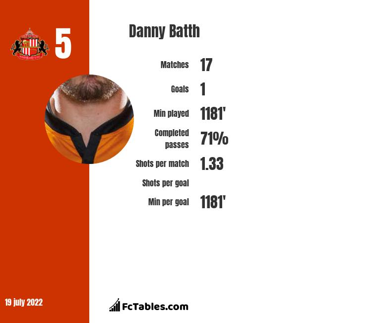Danny Batth infographic statistics for Stoke City