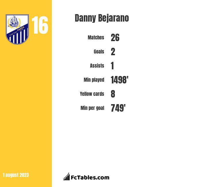 Danny Bejarano infographic