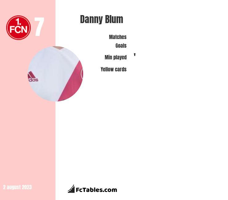 Danny Blum infographic
