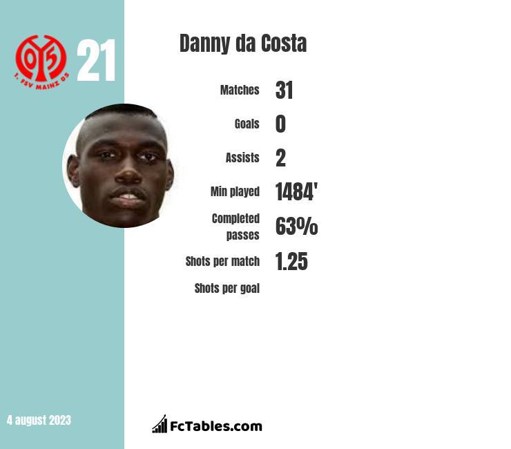 Danny da Costa infographic