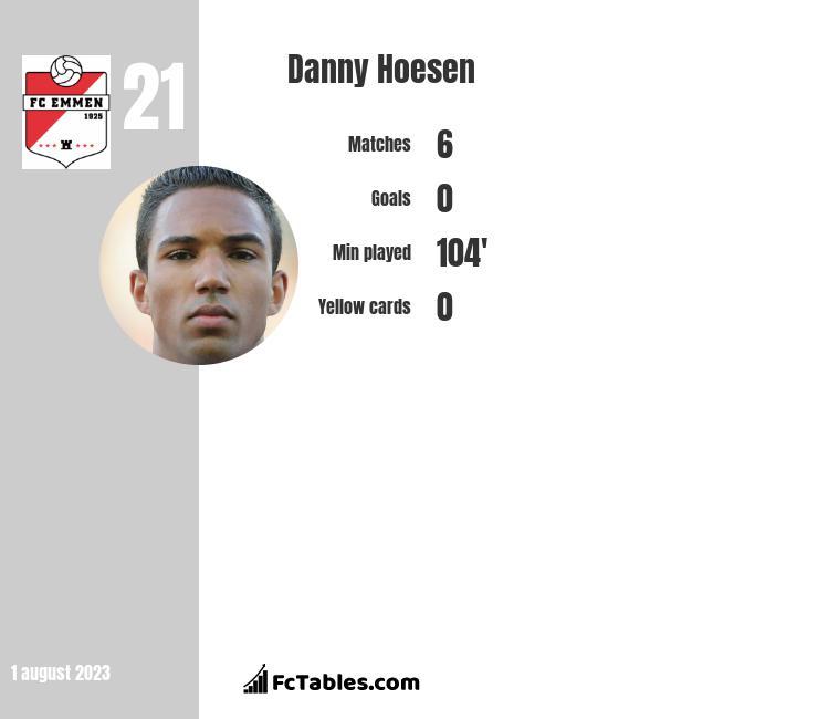 Danny Hoesen infographic
